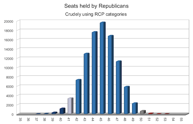 My first simulation of the Senate election