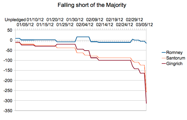 Mitt Romney short but in reach of the majority