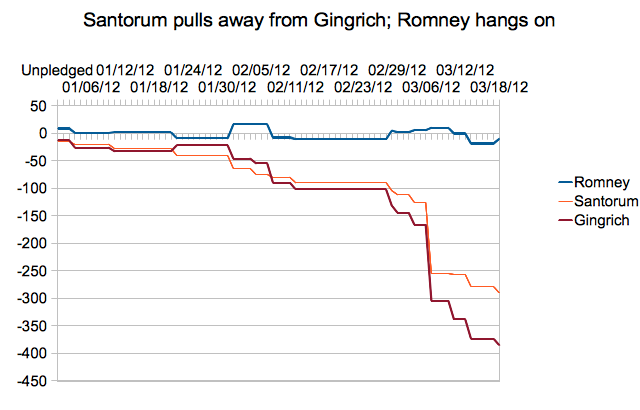 Delegate Majority update: Santorum's last stand?